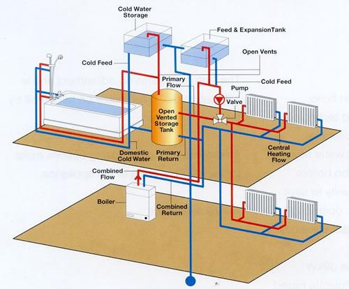 Συστήματα Κεντρικής Θέρμανσης